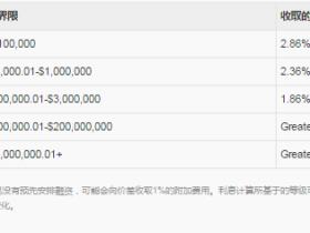 老虎证券融资利率
