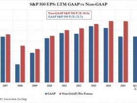 Non-GAAP利润持续走高的原因