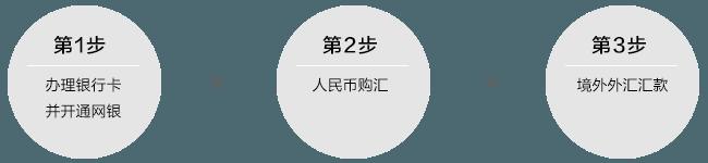 老虎证券入金流程1